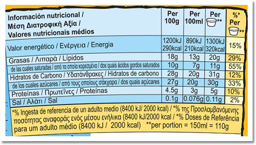 Nutrition Facts Label for Chunky Monkey
