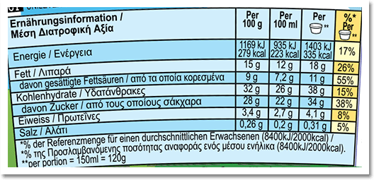 Nutrition Facts Label for Cinnamon Buns